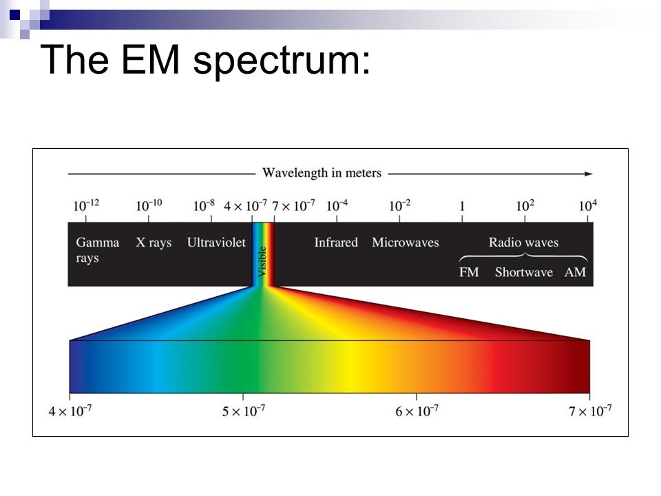 The EM spectrum: