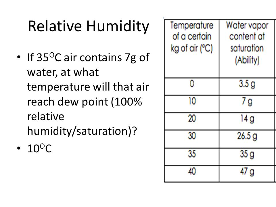Relative Humidity If 35 O C air contains 7g of water, at what temperature will that air reach dew point (100% relative humidity/saturation)? 10 O C