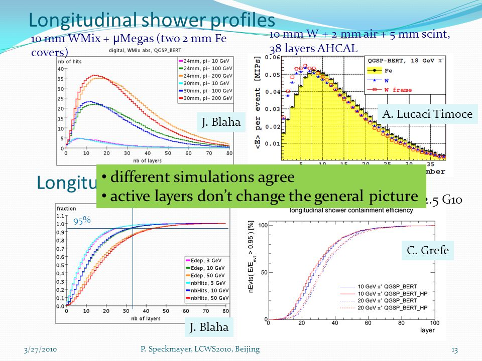 Longitudinal shower profiles 10 mm WMix + µ Megas (two 2 mm Fe covers) ‏ 10 mm W + 2 mm air + 5 mm scint, 38 layers AHCAL Longitudinal containment of showers 95% J.