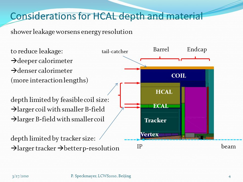 HCAL absorber material Which material for the absorber.