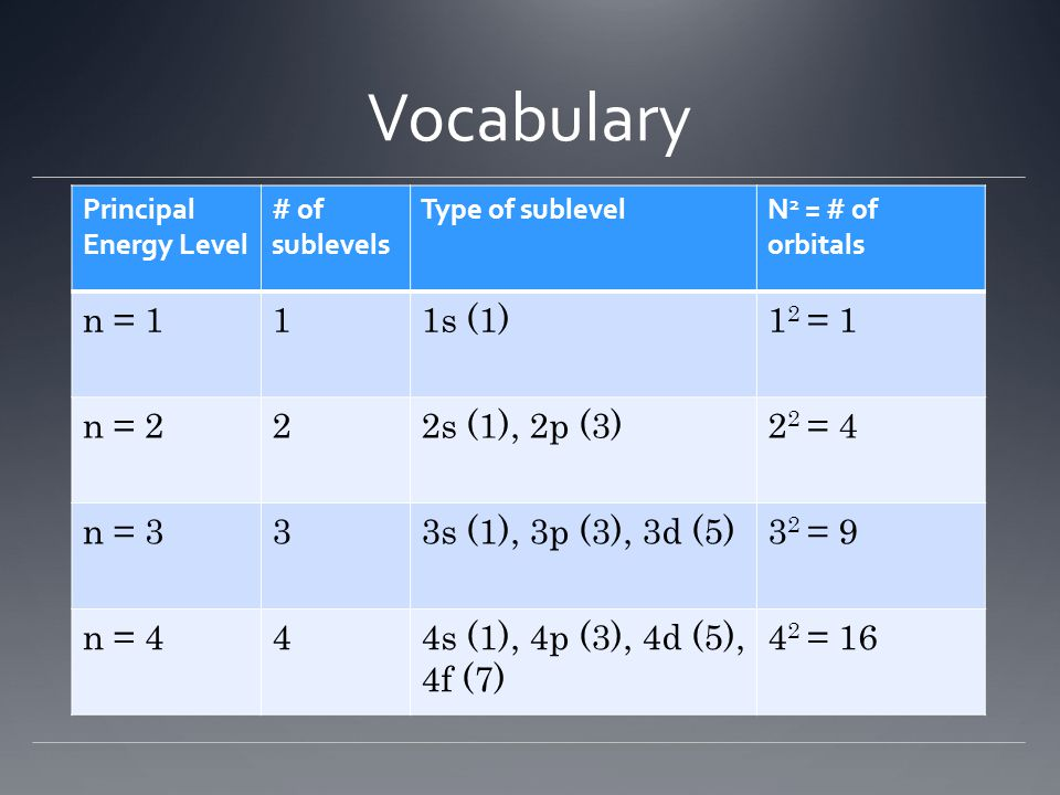 Vocabulary Principal Energy Level # of sublevels Type of sublevelN 2 = # of orbitals n = 111s (1)1 2 = 1 n = 222s (1), 2p (3)2 2 = 4 n = 333s (1), 3p