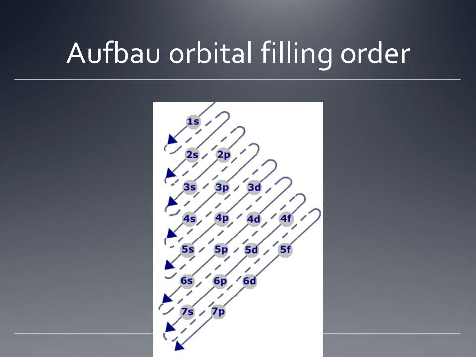 Aufbau orbital filling order