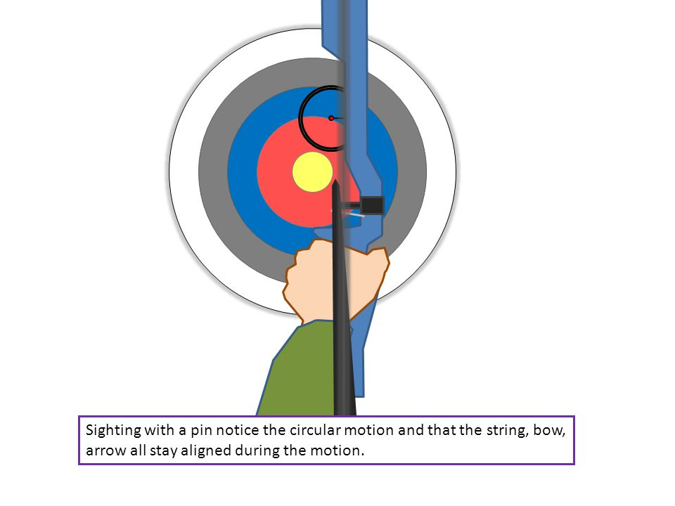 Sighting with a pin notice the circular motion and that the string, bow, arrow all stay aligned during the motion.