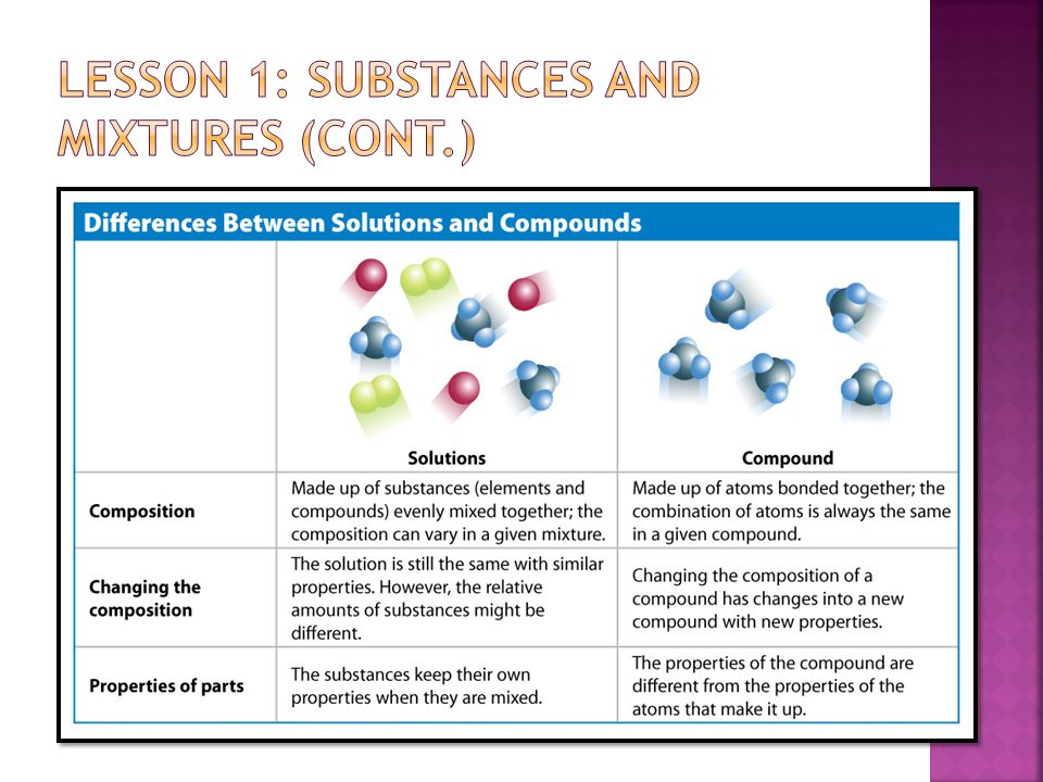  Compounds vs.