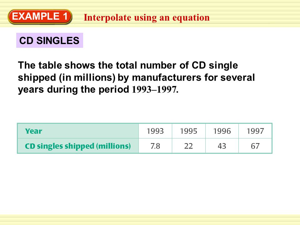 Interpolate using an equation EXAMPLE 1 CD SINGLES The table shows the total number of CD single shipped (in millions) by manufacturers for several years during the period 1993–1997.