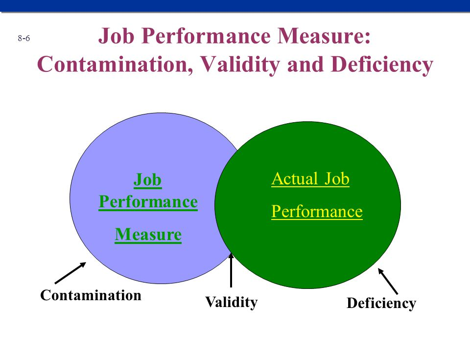 Job Performance Measure: Contamination, Validity and Deficiency 8-6 Validity Actual Job Performance Job Performance Measure Deficiency Contamination