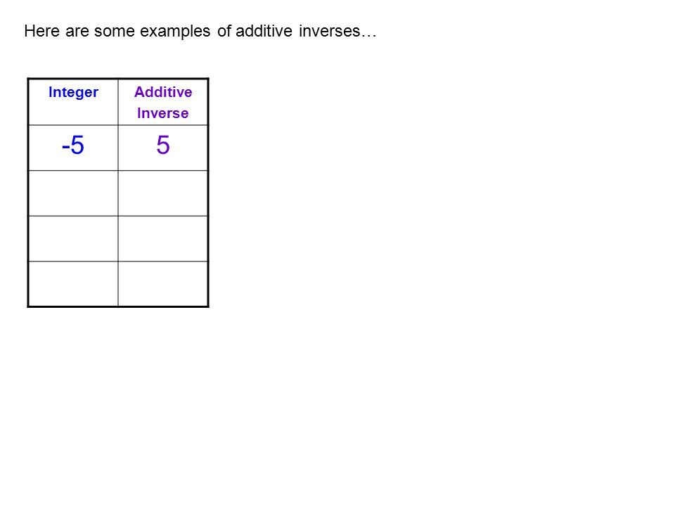 Here are some examples of additive inverses… IntegerAdditive Inverse -55