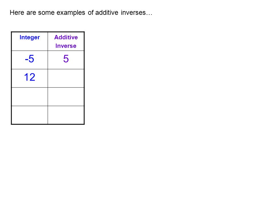 Here are some examples of additive inverses… IntegerAdditive Inverse -55 12