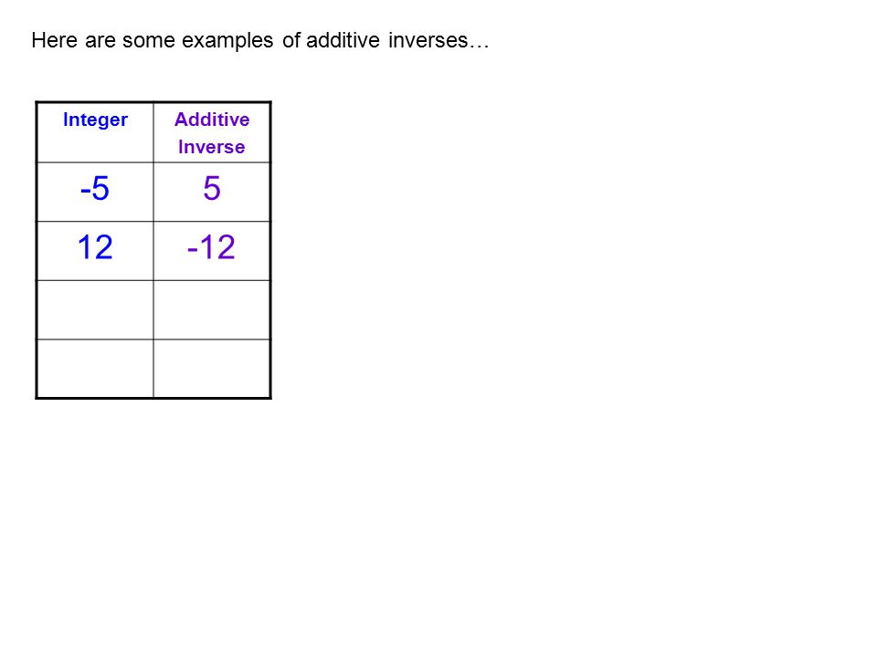 Here are some examples of additive inverses… IntegerAdditive Inverse -55 12-12