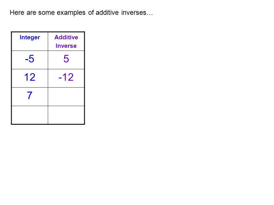 Here are some examples of additive inverses… IntegerAdditive Inverse -55 12-12 7