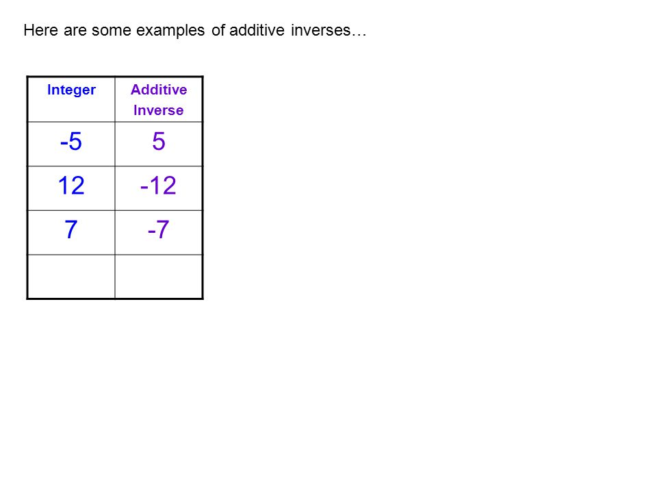 Here are some examples of additive inverses… IntegerAdditive Inverse -55 12-12 7-7