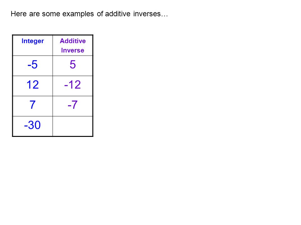 Here are some examples of additive inverses… IntegerAdditive Inverse -55 12-12 7-7 -30