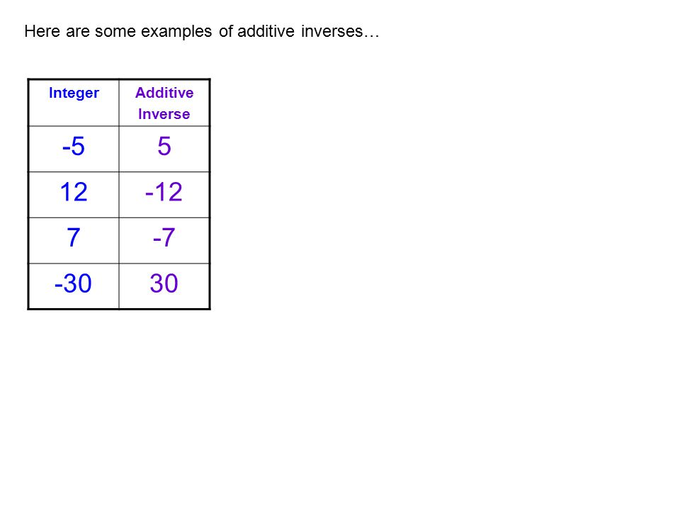 Here are some examples of additive inverses… IntegerAdditive Inverse -55 12-12 7-7 -3030