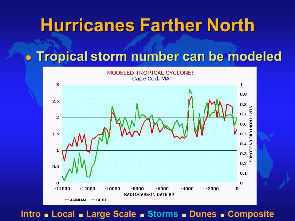 Intro  Local  Large Scale  Storms  Dunes  Composite Hurricanes Farther North l Tropical storm number can be modeled