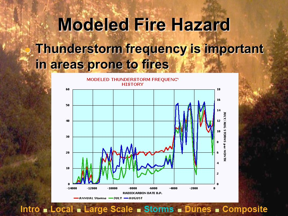 Intro  Local  Large Scale  Storms  Dunes  Composite Modeled Fire Hazard l Thunderstorm frequency is important in areas prone to fires Intro  Local  Large Scale  Storms  Dunes  Composite