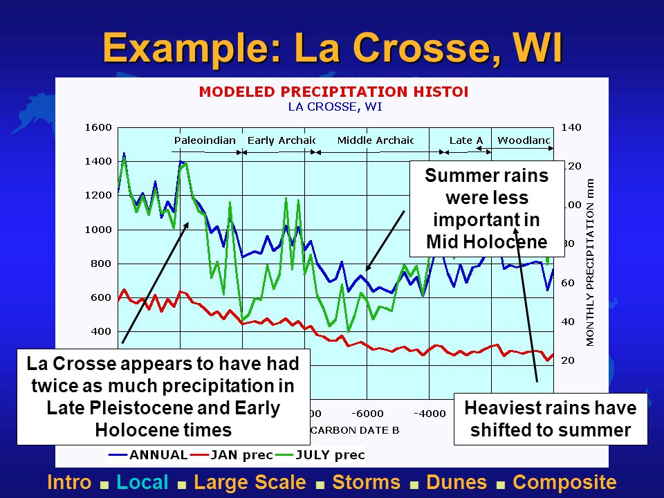 Intro  Local  Large Scale  Storms  Dunes  Composite Example: La Crosse, WI La Crosse appears to have had twice as much precipitation in Late Pleistocene and Early Holocene times Summer rains were less important in Mid Holocene Heaviest rains have shifted to summer