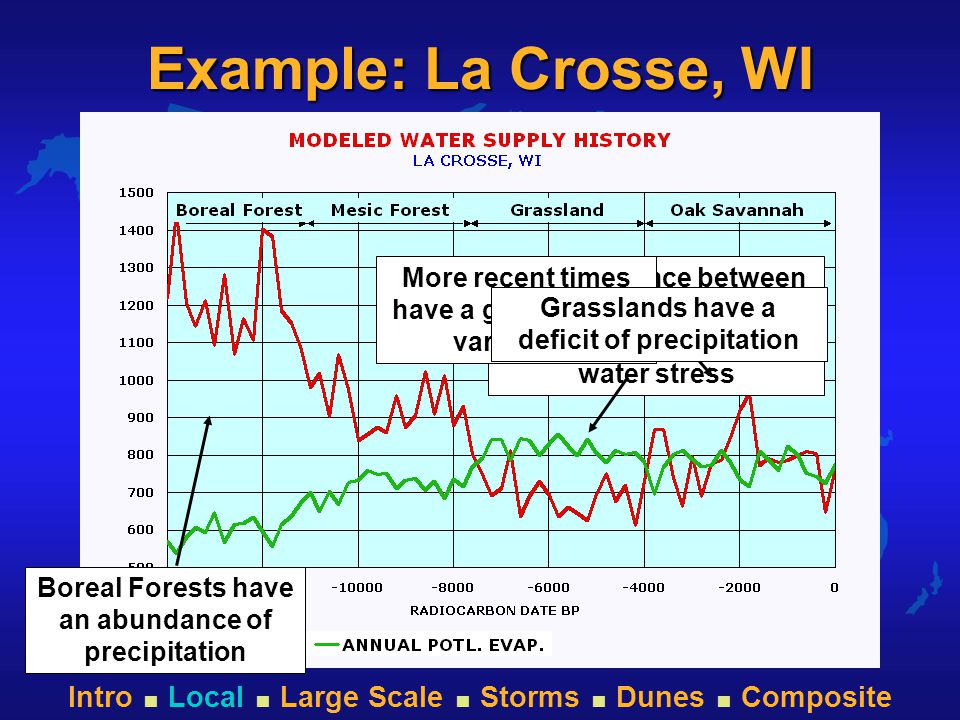 Intro  Local  Large Scale  Storms  Dunes  Composite Large Scale Features l Large scale features may be modeled –Sea Ice –Large River Discharge
