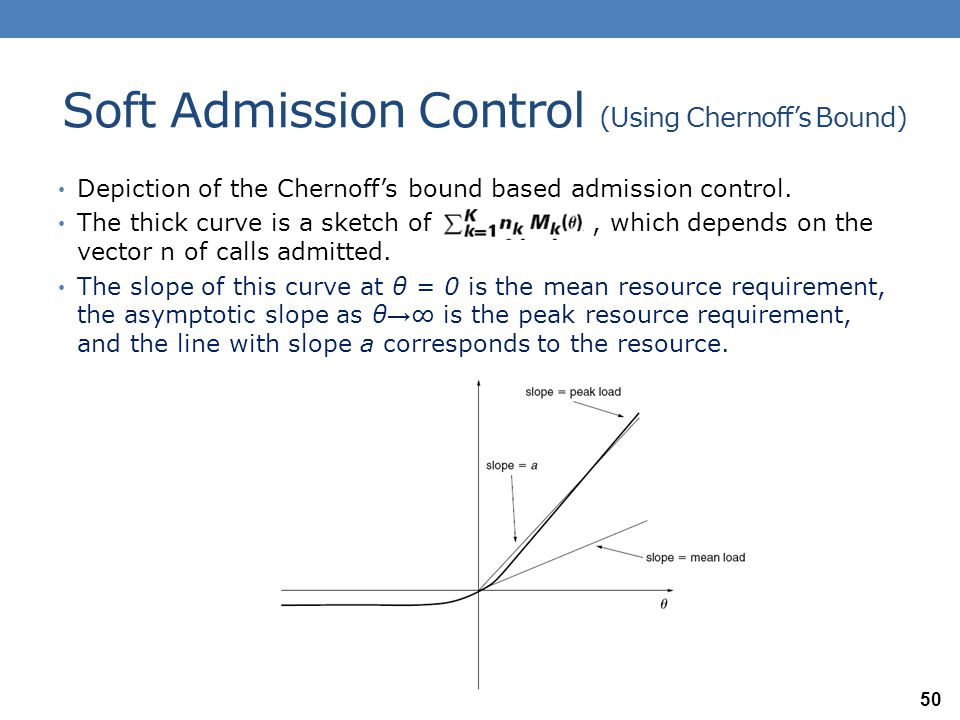 Soft Admission Control (Using Chernoff's Bound) Depiction of the Chernoff's bound based admission control. The thick curve is a sketch of, which depen
