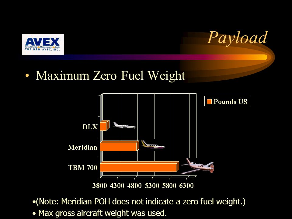 Payload Maximum Zero Fuel Weight (Note: Meridian POH does not indicate a zero fuel weight.) Max gross aircraft weight was used.
