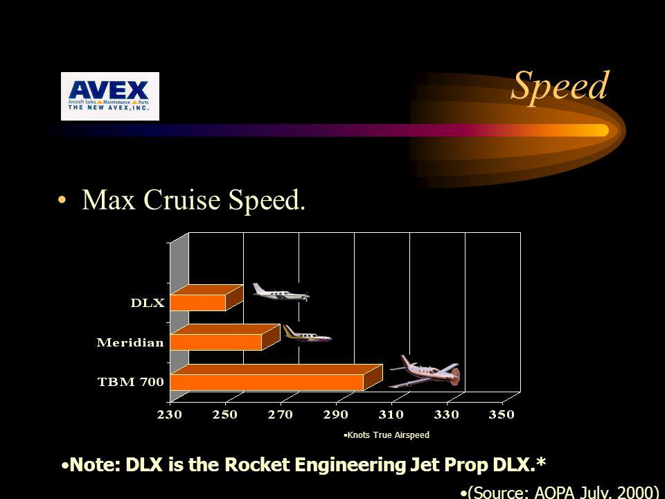 Speed Max Cruise Speed.
