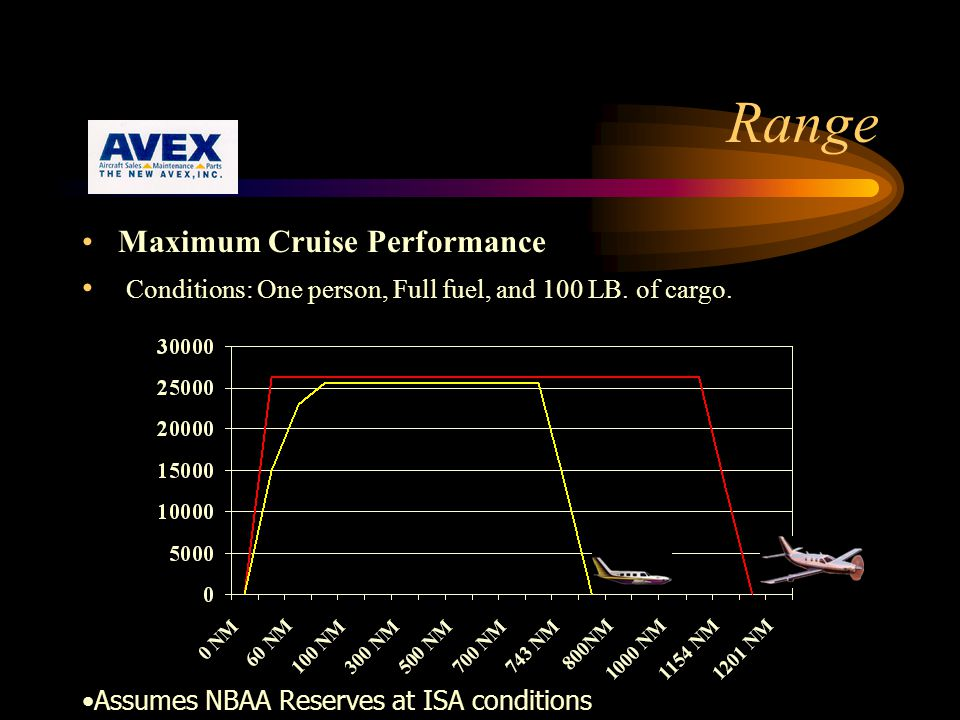 Range Maximum Cruise Performance Conditions: One person, Full fuel, and 100 LB.