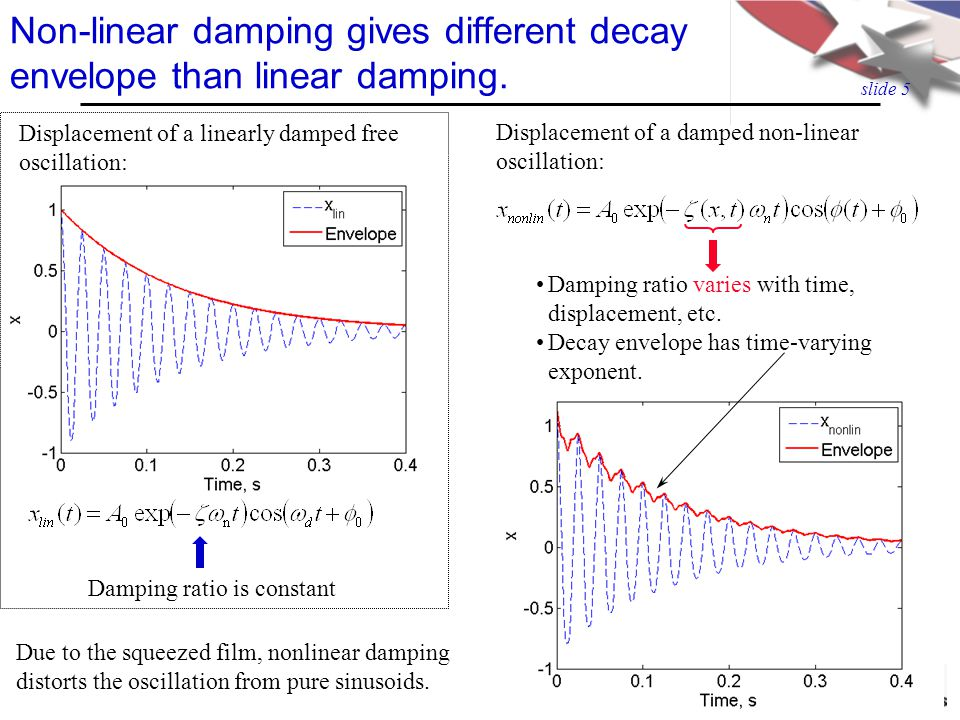 slide 4 The oscillating plate can be modeled as SDOF. Equation of motion Squeeze-film damping was theoretically predicted to be nonlinear. Free vibrat