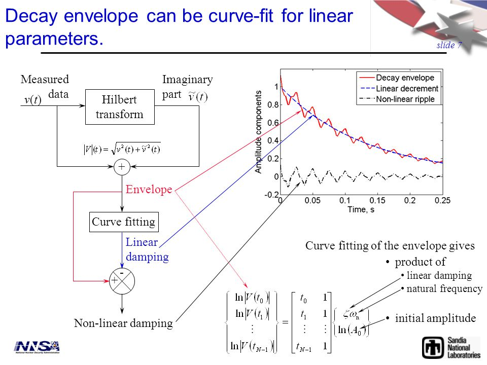 slide 7 Decay envelope can be curve-fit for linear parameters.