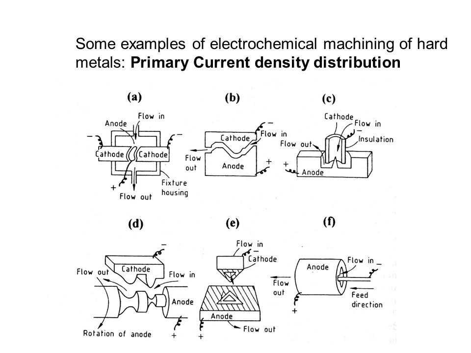 Some examples of electrochemical machining of hard metals: Primary Current density distribution