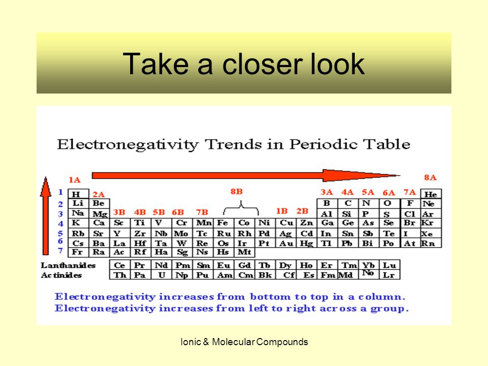 Ionic & Molecular Compounds Electronegativity The electronegativity trends on the periodic table are opposite to the trends in the size of atoms.