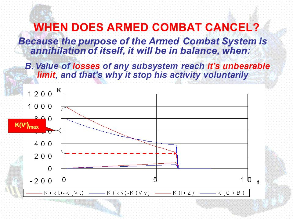 WHEN DOES ARMED COMBAT CANCEL.