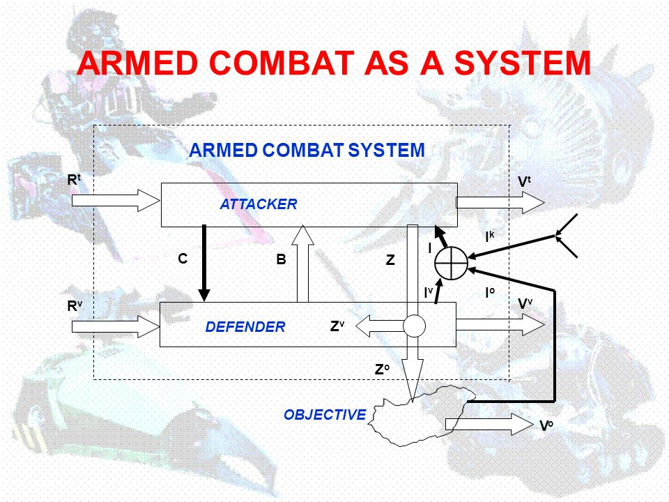 THIS SIMPLIFIED VALUE-MODEL CAN BE ORIGIN BASE OF THE SEARCHING OF THE ARMED COMBAT ON THE DIGITAL THEATER OF WAR K(V t ) K(C+B) ARMED COMBAT SYSTEM K(R t ) ATTACKER DEFENDER K(I+Z) K(R v ) K(V v ) In my opinion …
