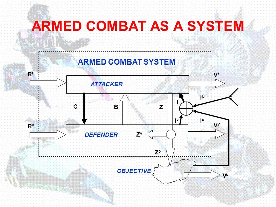 Z ZvZv ZoZo ARMED COMBAT AS A SYSTEM VtVt VvVv C B ARMED COMBAT SYSTEM RtRt RvRv VoVo OBJECTIVE ATTACKER DEFENDER I v I IkIk IoIo