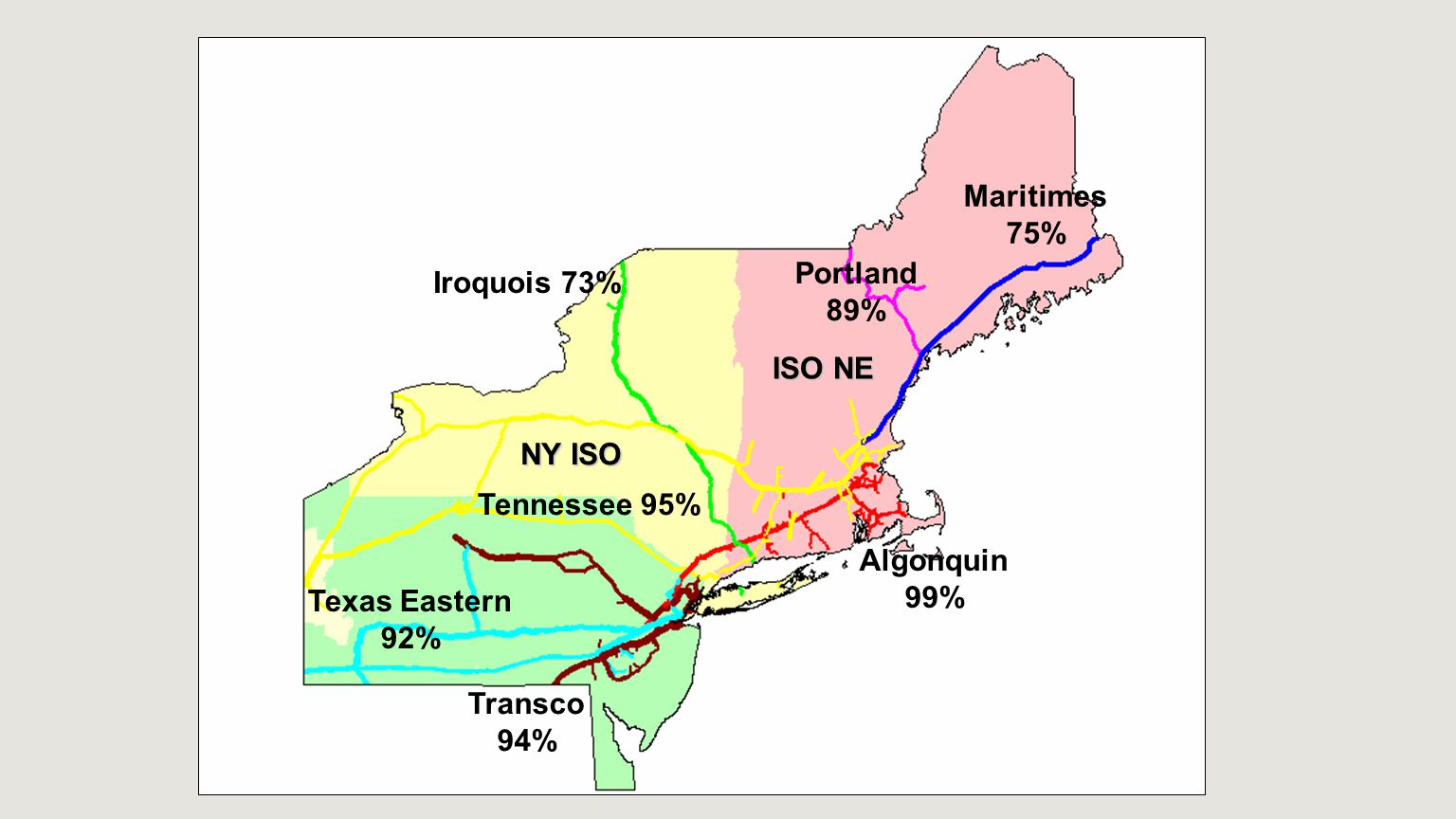 Iroquois 73% Maritimes 75% Tennessee 95% Algonquin 99% Texas Eastern 92% Transco 94% NY ISO ISO NE Portland 89%