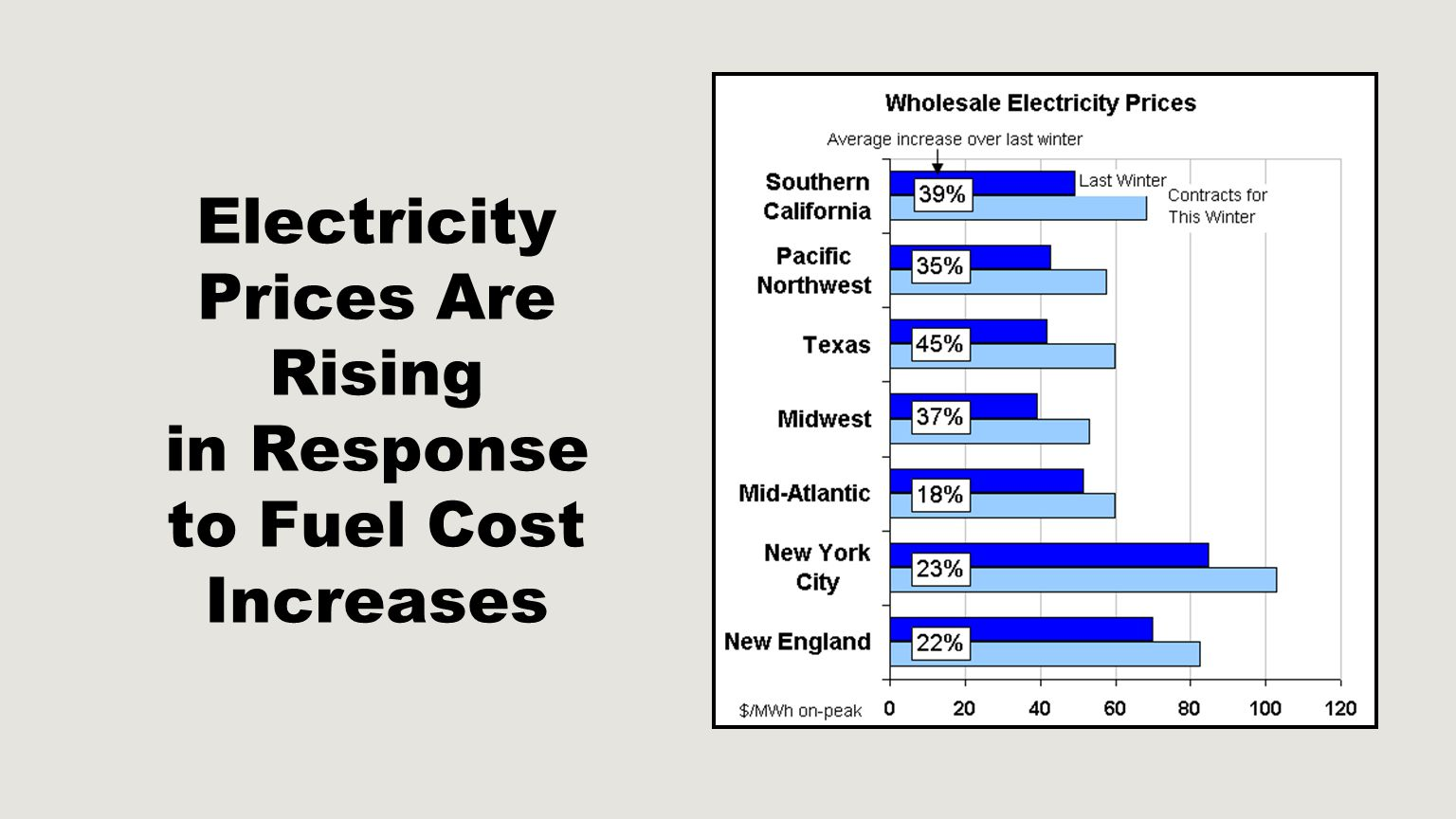 Electricity Prices Are Rising in Response to Fuel Cost Increases