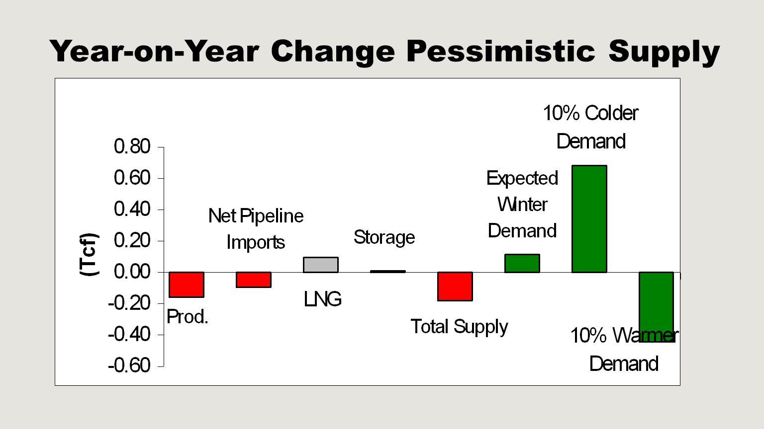 Year-on-Year Change Pessimistic Supply