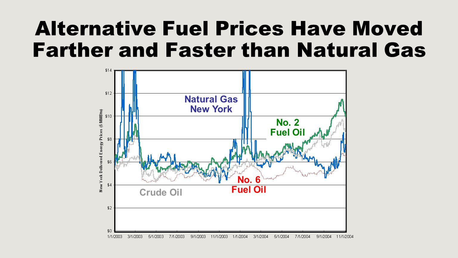 Alternative Fuel Prices Have Moved Farther and Faster than Natural Gas Natural Gas New York No. 6 Fuel Oil Crude Oil No. 2 Fuel Oil