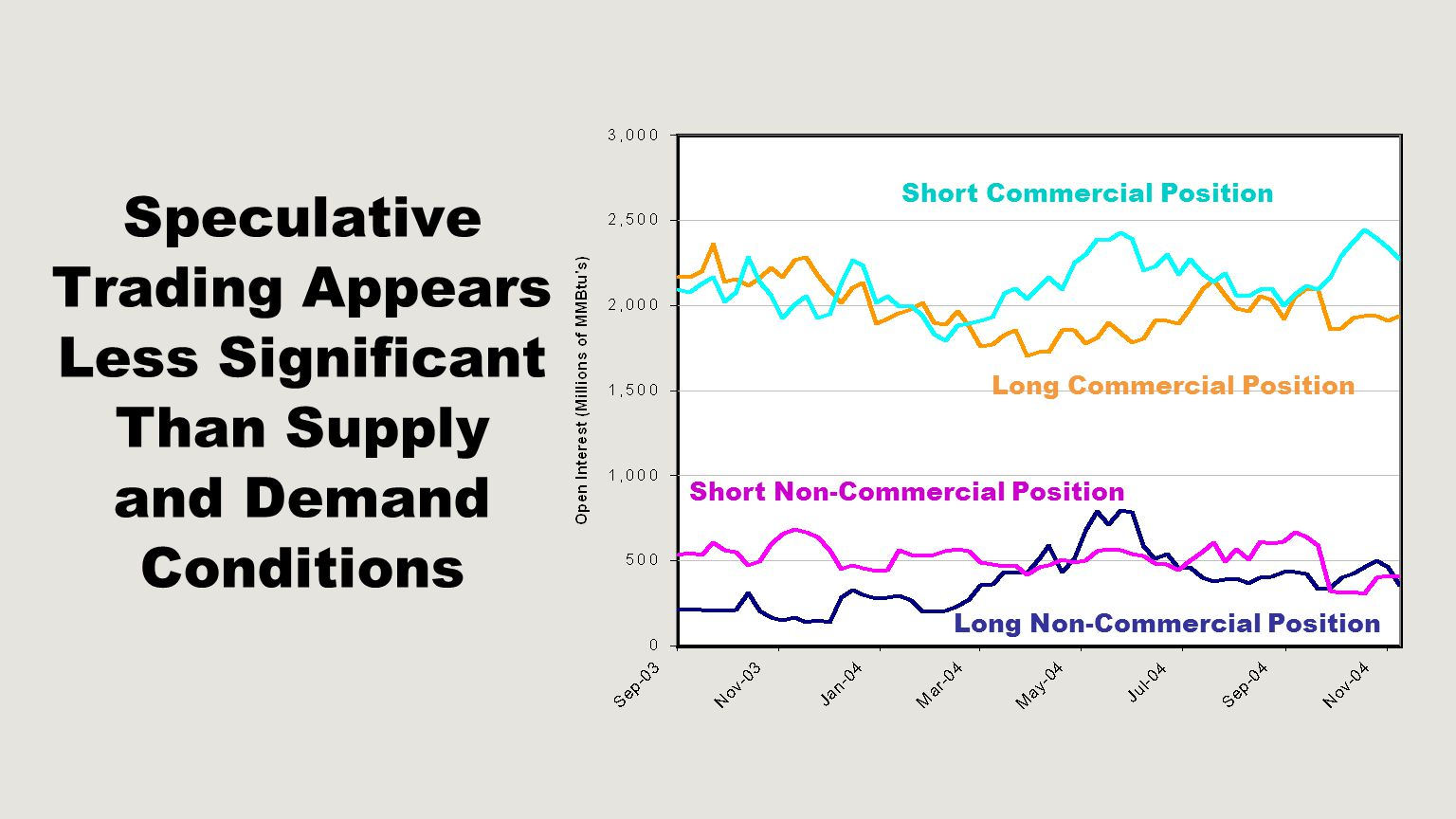 Speculative Trading Appears Less Significant Than Supply and Demand Conditions Short Commercial Position Long Commercial Position Long Non-Commercial