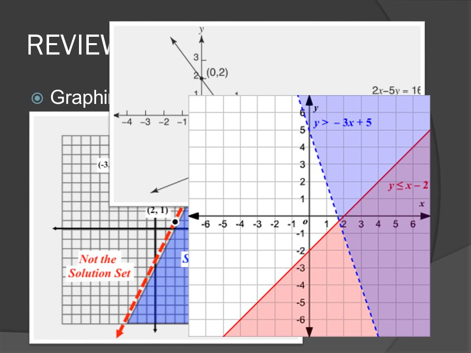 REVIEW  Graphing