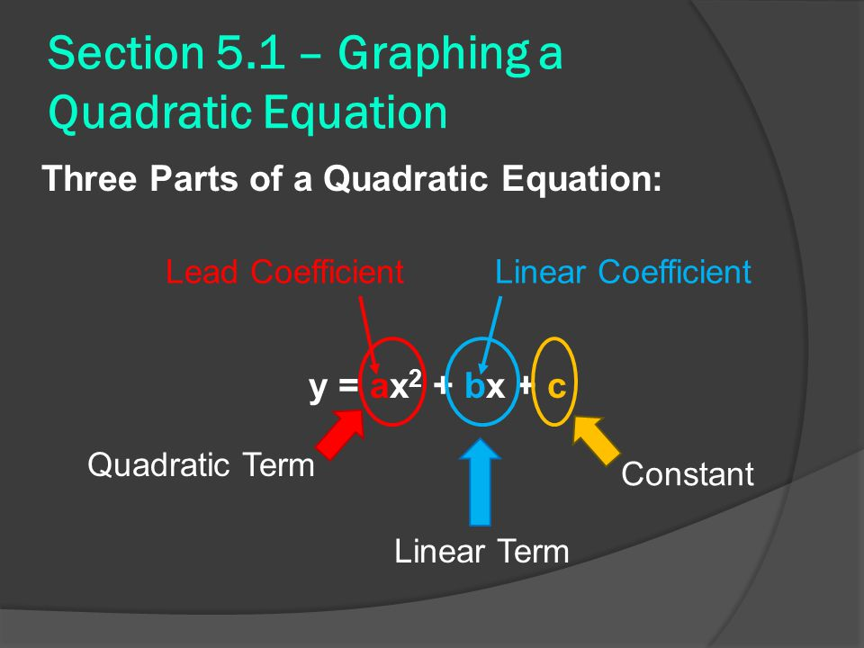 Section 5.1 – Graphing a Quadratic Equation Three Parts of a Quadratic Equation: y = ax 2 + bx + c Lead CoefficientLinear Coefficient Constant Quadrat