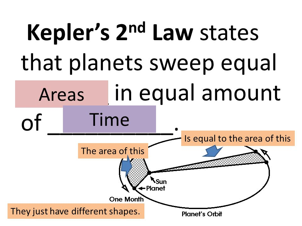 Kepler's 2 nd Law states that planets sweep equal _______ in equal amount of __________. Areas Time The area of this Is equal to the area of this They