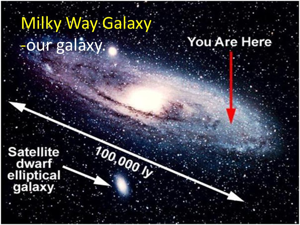 2.54 Million Light-years (Mly) Milky Way Galaxy Andromeda Galaxy SPEED OF LIGHT: 299,792,458 meters per second or 186,000 miles per second