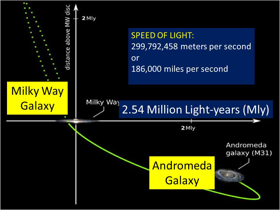 http://www.nasa.gov/mission_pages/hubble/science/milky-way-collide.html The distance to the Andromeda Galaxy is 2.54 million light-years http://www.universetoday.com/30716/distance-to-andromeda/#ixzz2sRagJdDS http://www.universetoday.com/30716/distance-to-andromeda/#ixzz2sRagJdDS