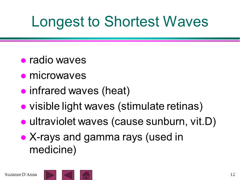 Suzanne D Anna12 Longest to Shortest Waves l radio waves l microwaves l infrared waves (heat) l visible light waves (stimulate retinas) l ultraviolet waves (cause sunburn, vit.D) l X-rays and gamma rays (used in medicine)