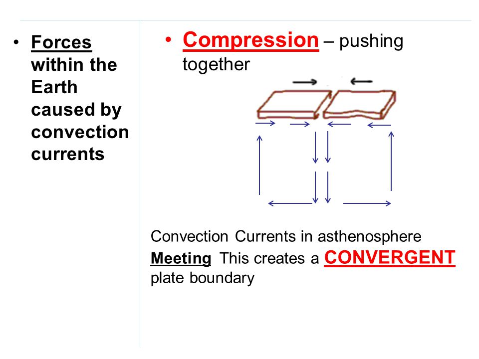 Forces within the Earth caused by convection currents Compression – pushing together Convection Currents in asthenosphere Meeting This creates a CONVE