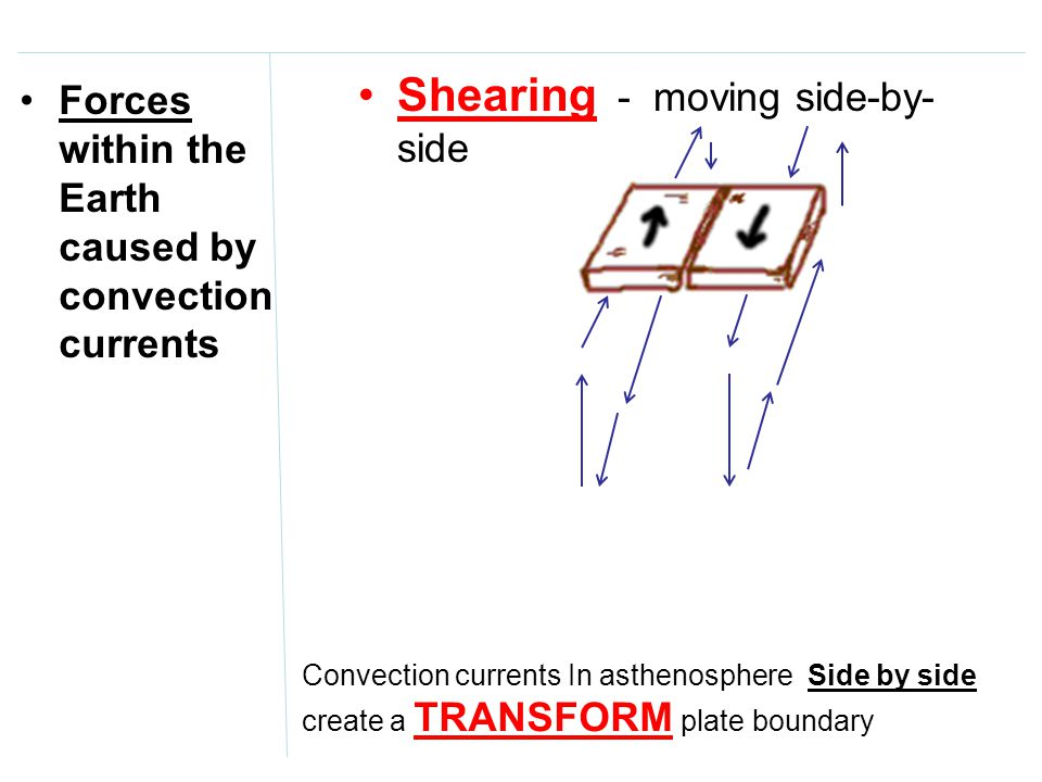 Shearing - moving side-by- side Forces within the Earth caused by convection currents Convection currents In asthenosphere Side by side create a TRANS