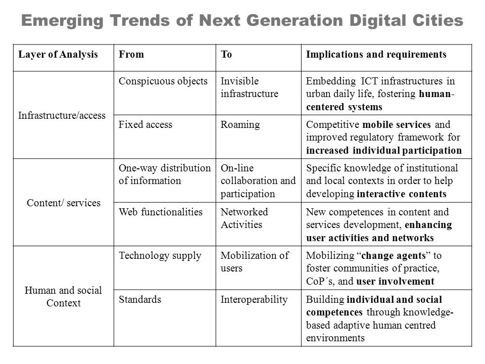 Emerging Trends of Next Generation Digital Cities Layer of AnalysisFromToImplications and requirements Infrastructure/access Conspicuous objectsInvisi
