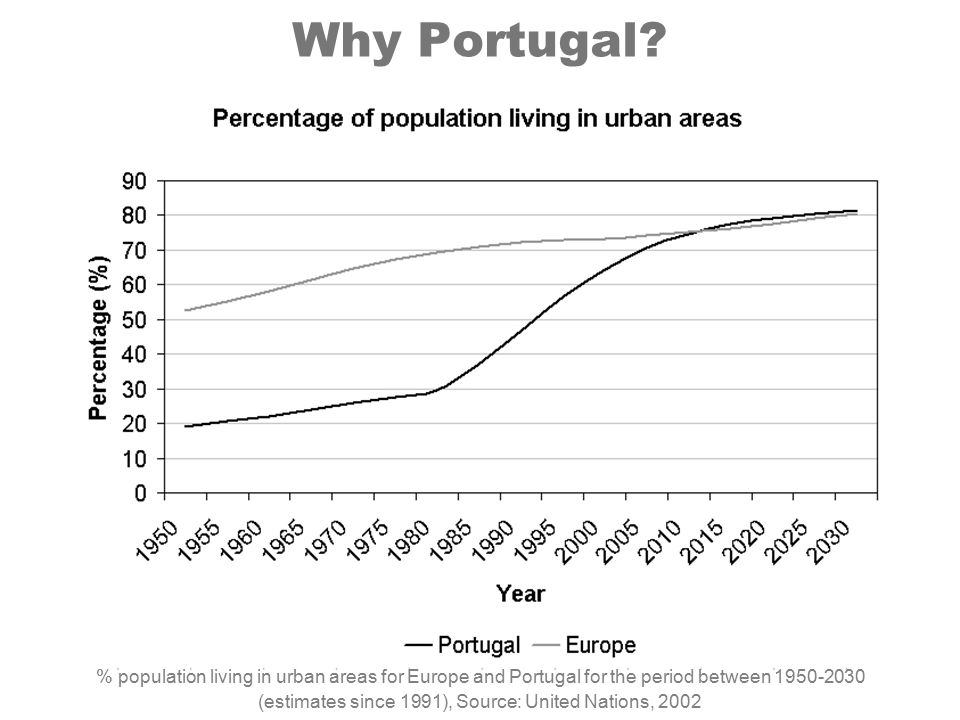 Why Portugal? % population living in urban areas for Europe and Portugal for the period between 1950-2030 (estimates since 1991), Source: United Natio