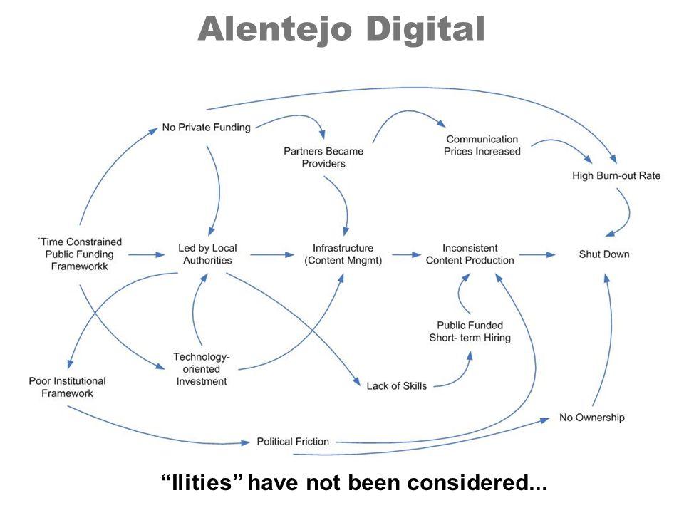 Alentejo Digital Ilities have not been considered...