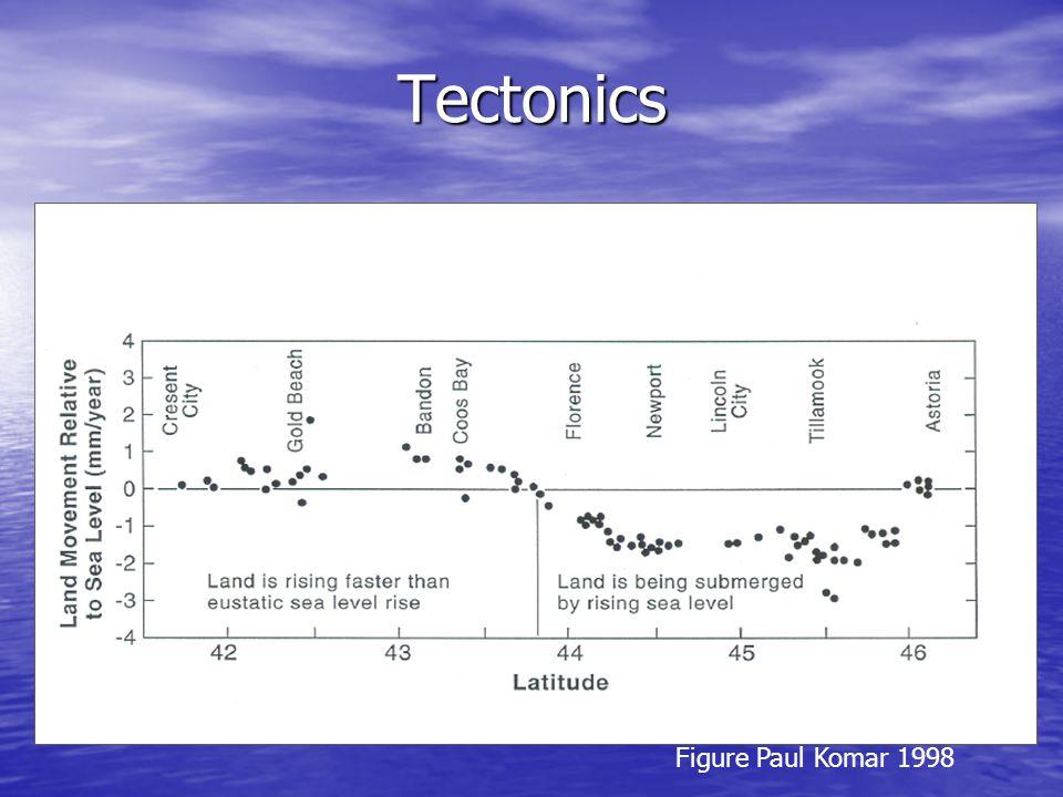 Tectonics Data from Vincent (1989) and Komar (1997) Figure Paul Komar 1998