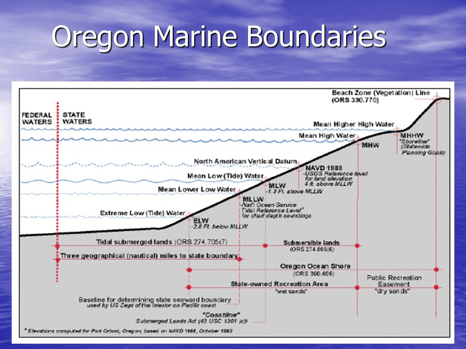 West Coast Property Boundaries Washington – Ordinary High Water Mark Washington – Ordinary High Water Mark –Should be obvious otherwise if unidentifiable then MHHW Oregon – MHW but land seaward of the Oregon Coordinate Line aka Statutory Vegetation Line aka Beach Zone Line has a public dedicated access Oregon – MHW but land seaward of the Oregon Coordinate Line aka Statutory Vegetation Line aka Beach Zone Line has a public dedicated access –Separates Public from Private Beaches –16 ft.